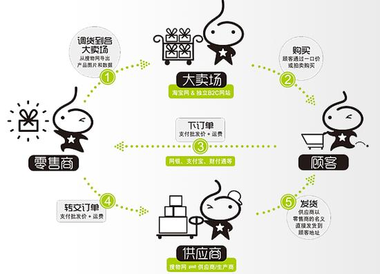 搜物网:货源分销平台