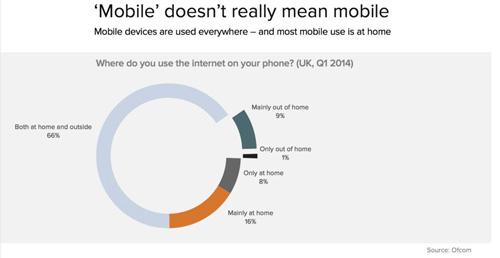 未来属于移动设备和app? 想多了吧!